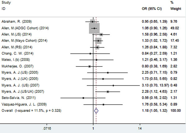 Forest plot for the meta-analysis of the association of SNP rs2471738 and AD risk under the recessive model (TT