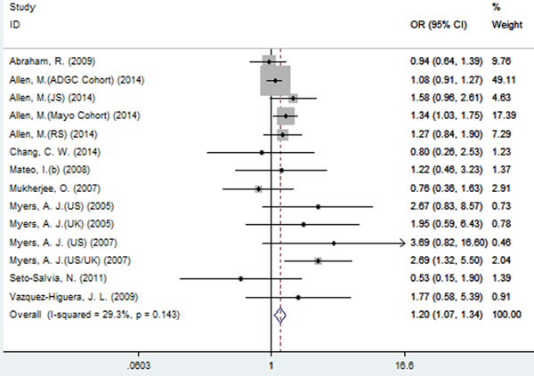 Forest plot for the meta-analysis of the association of SNP rs2471738 and AD risk under the additive model (TT