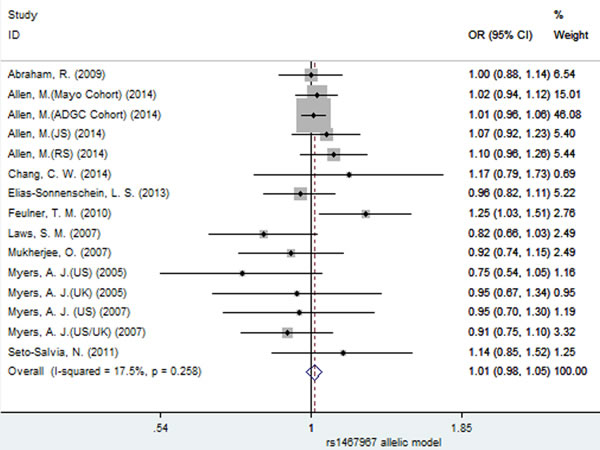 Forest plot for the meta-analysis of the association of SNP rs1467967 and AD risk under the allelic model (G