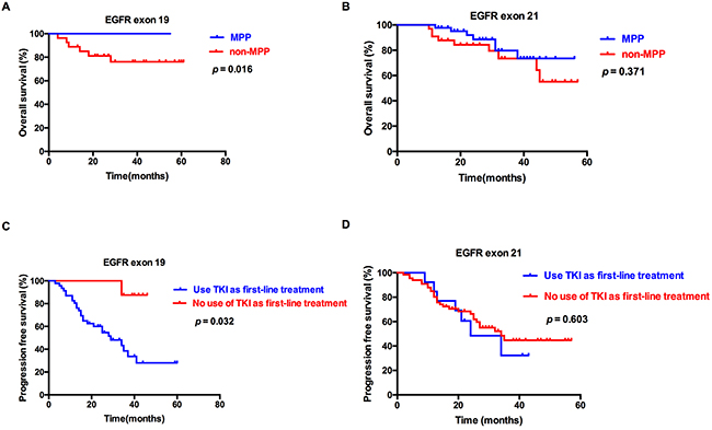 Overall survival (OS) and progression-free survival (PFS) of patients with EGFR exon 19 and 21mutations.