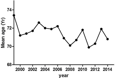 Trend of mean age of PCa patients detected by prostate biopsy over the years.