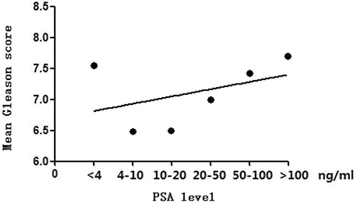 Trend of mean Gleason score with the increase of PSA levels.