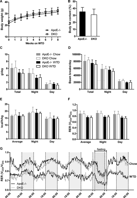 Lack of centrally mediated cannabimimetic effects in DKO mice.