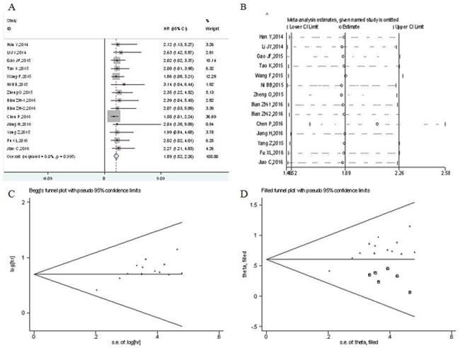Meta-analysis of the pooled hazard ratios (HRs) of overall survival of patients with high UCA1 expression level in digestive system malignancies.