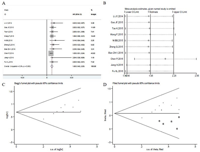 Meta-analysis of the independent predictive value of UCA1 for overall survival of patients with digestive system malignancies.