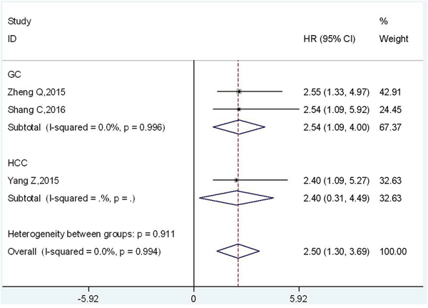 Forest plot of HR for the relationship between high UCA1 expression level and DFS in digestive system malignancies.
