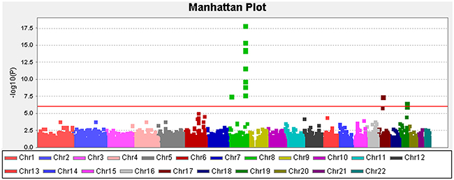 Manhattan plot depicting the Stage I results of the exome-wide association study.