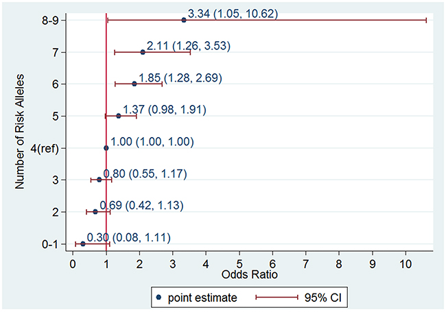 Odds ratio (OR) of prostate cancer according to genetic risk score (GRS) category in an independent data set consisting of 514 cases and 548 controls from the Chungbuk University Hospital.