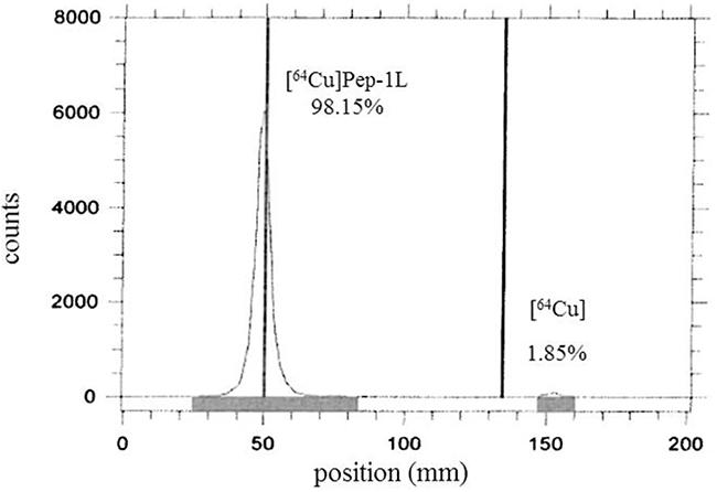 RadioTLC analysis of [64Cu]Pep-1L.