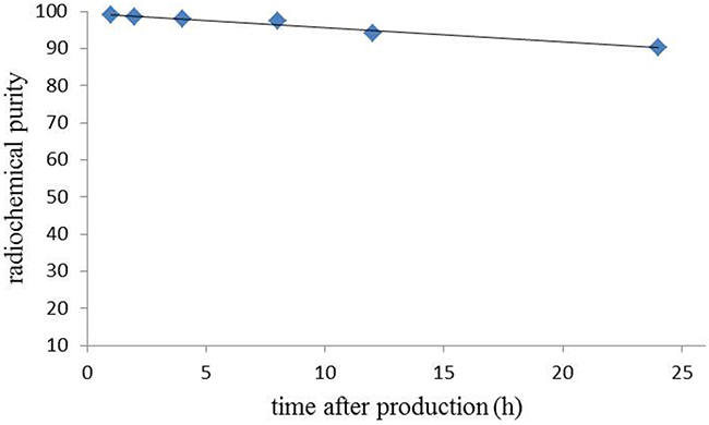 In vitro serum stability of [64Cu]Pep-1L.