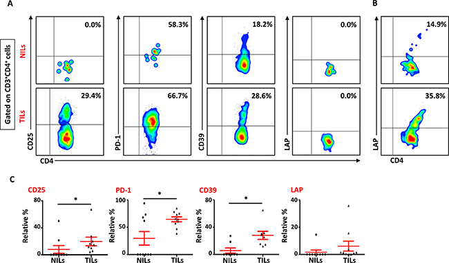 Phenotypic characteristics of CD4+ T cells in NILs and TILs.