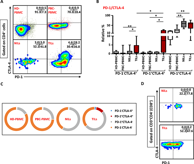 Expression of PD-1/CTLA-4 in CD4+ and CD8+ T cells.