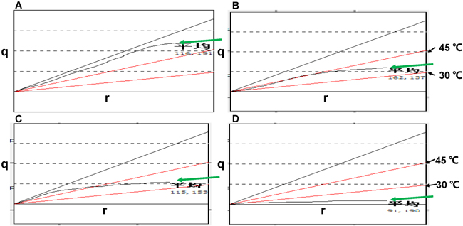 q-r curves of a typical response before and after NAC.