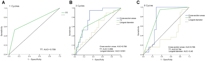 Predictive value of thermal tomography (TT) and ROC curves for TT and conventional modalities by ultrasonography using the longest diameter (REC) and cross-section area measurement (SM) after one, three, and six cycles of NAC.