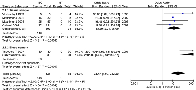 Meta-analysis of HPSE expression in breast cancer and normal breast tissue.
