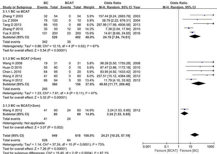 Meta-analysis of HPSE expression in breast cancer and adjacent tissues.