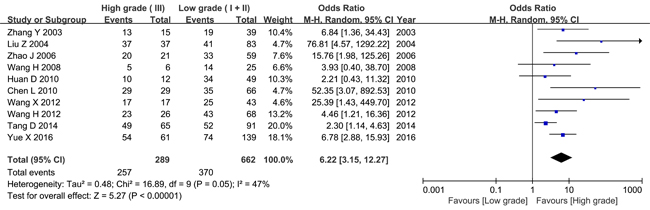 Meta-analysis of HPSE expression and histology grade.