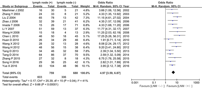 Meta-analysis of HPSE expression in tissues from breast cancer patients with or without lymph node metastasis.