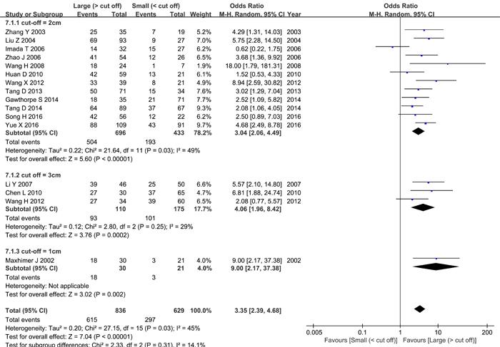 Meta-analysis of tumor size and HPSE expression.