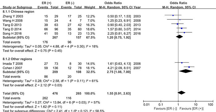 Meta-analysis of ER status and HPSE expression.