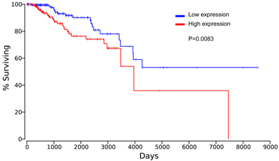 Elevated HPSE expression was associated with reduced OS in breast invasive carcinoma.