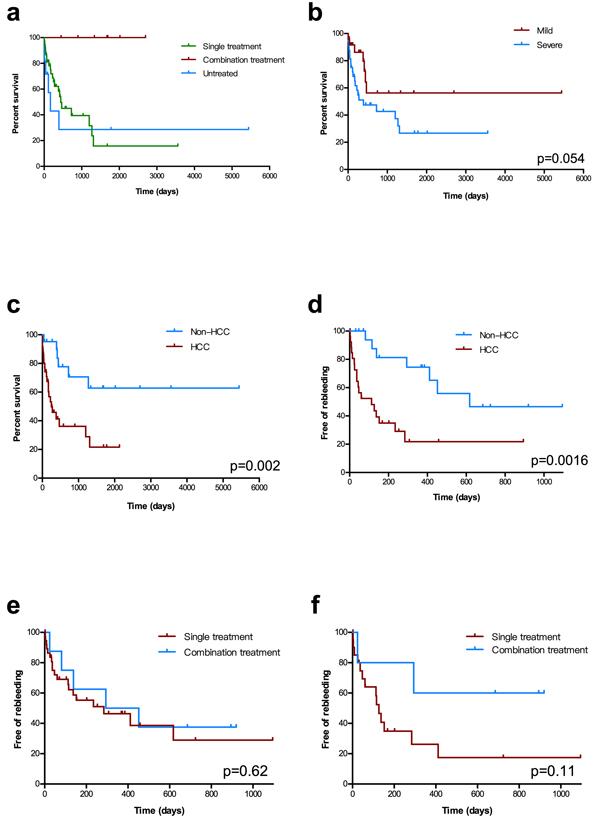 Kaplan−Meier estimates of overall survival and rebleeding.