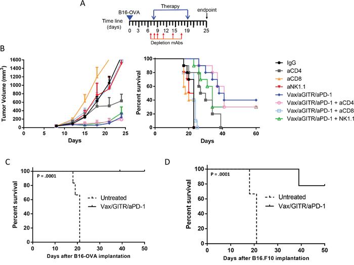 Oncotarget | Combination GITR targeting/PD-1 blockade with