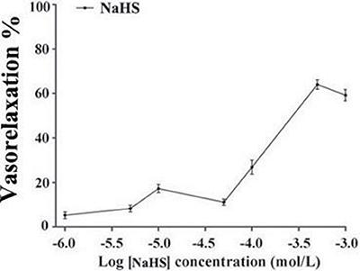 The vasorelaxant effect of NaHS in rat thoracic aorta rings (n = 8).