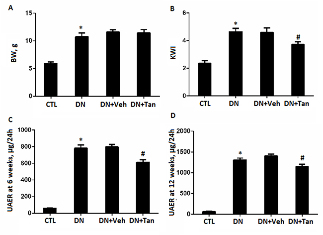 The effect of Tanshinone IIA on biochemical parameters in STZ-Induced diabetic rats.