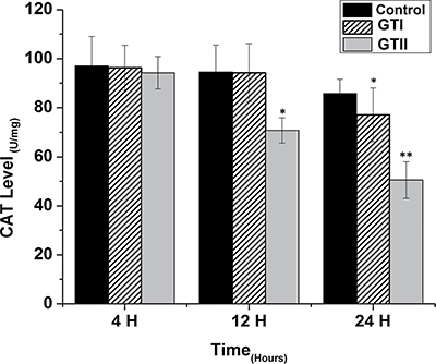 Effect of P. zopfii GTI and GTII on catalase (CAT) content.