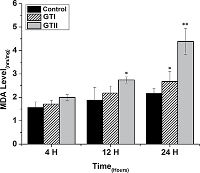 Effect of P. zopfii GTI and GTII on intracellular malondialdehyde (MDA) concentration.