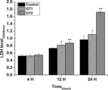 Effect of P. zopfii GTI and GTII on LDH activity in the medium of cultured bovine mammary epithelial cells.