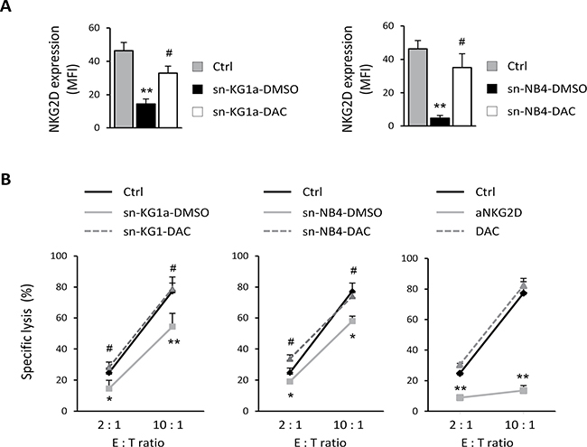 Reduced shedding of sNKG2DL after DAC treatment restores the NKG2D expression and favors the immune recognition mediated by NKG2D-NKG2DL engagement.