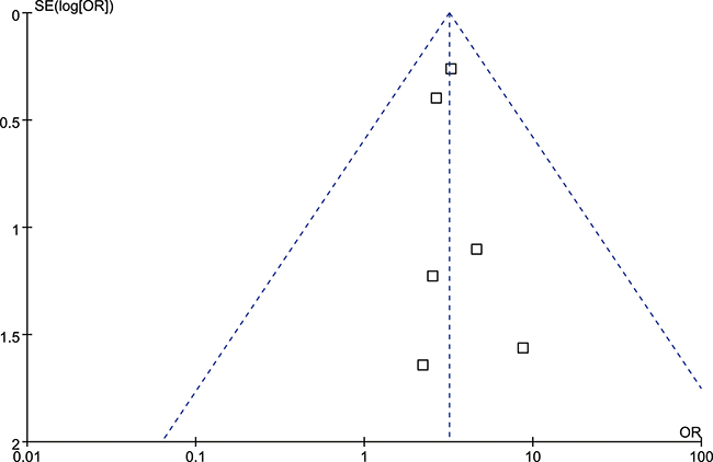 Funnel plot of overall population of IL-10 rs1800896 polymorphism and risk of head and neck cancer (GG vs. AA model).