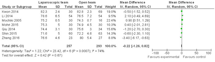 Comparison of age distribution between LG and OG.