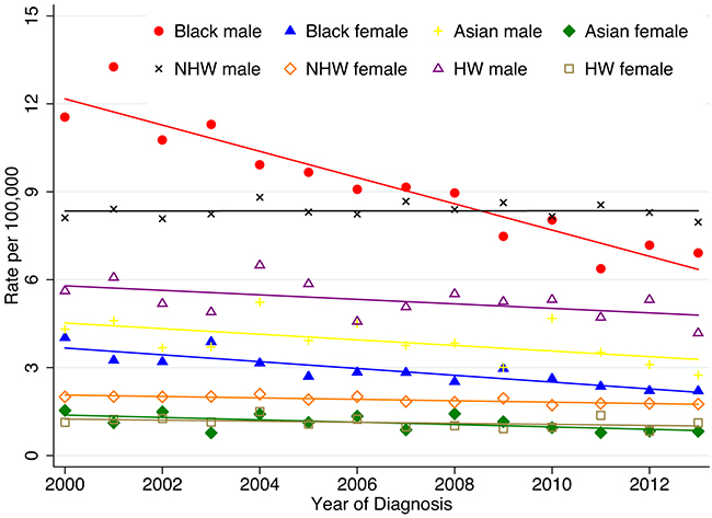 Age-adjusted SEER incidence rates by ethnicity and sex, esophagus, all ages, 2000-2013 (SEER 18 registries).