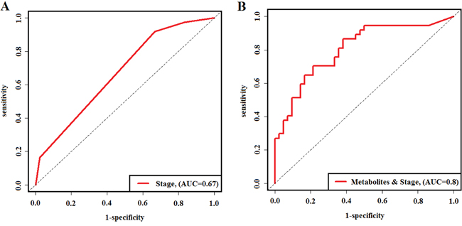 Time-dependent ROC curves evaluating predictive accuracy of three-year survival.