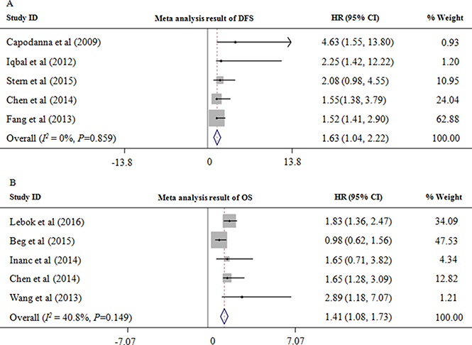 PTEN loss is associated with a poor prognosis.