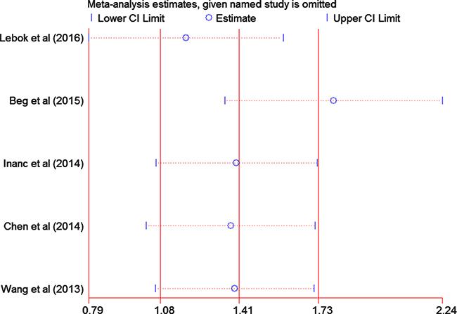Sensitivity analysis of the summary hazard ratio for overall survival.