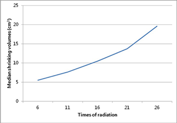 The tendency of median volumetric changes of GTVnx between the fractionated volume and original volume.