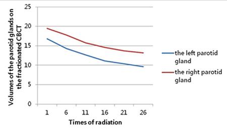 The variation tendency of the bilateral parotid glands' volume (cm