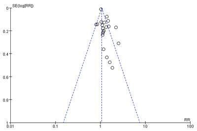 Funnel plot for the results from overall survival.