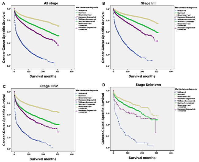 Survival curves in HL patients according to marital status.