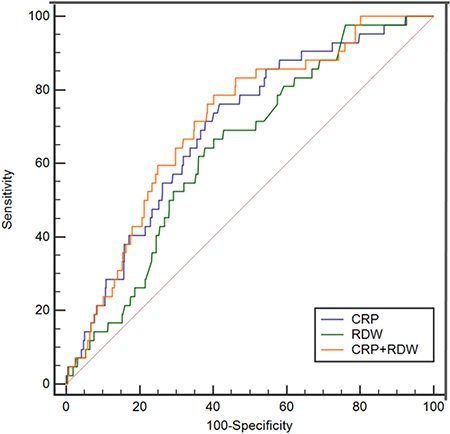 The ROC curves for CRP and RDW in predicting in-hospital death.