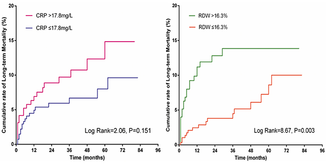 Kaplan-Meier curves of CRP and RDW for long-term mortality.