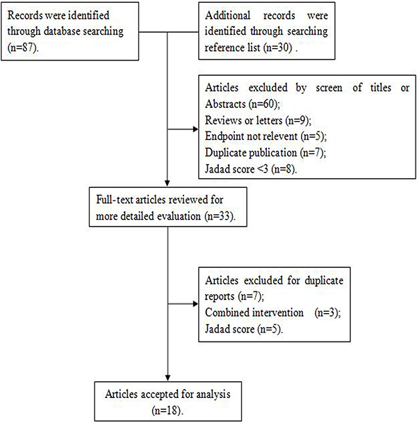 Search strategy and selection of studies.