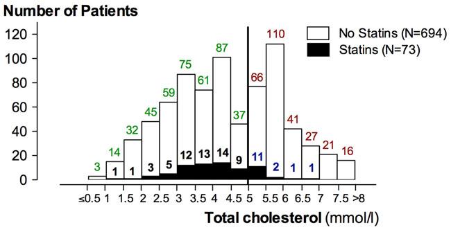 Histogram plot of the number of patients according to total cholesterol level.