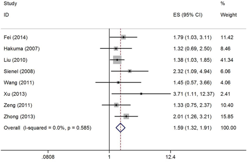Forest plot of HR was assessed for association between CD147 and OS in NSCLC.