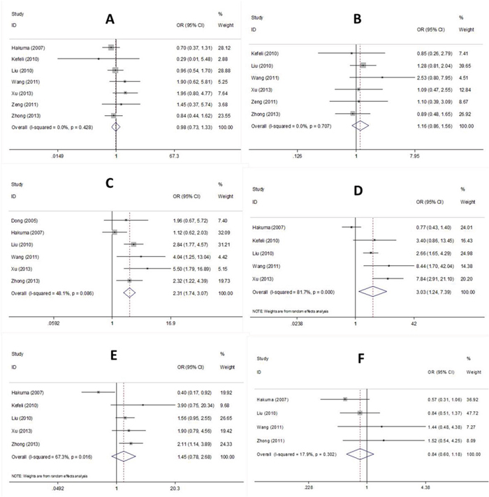 Forest plot of CD147 associated with (A) sex, (B) age, (C) LN metastasis, (D) TNM stage, (E) differentiation, and (F) histology in NSCLC patients.