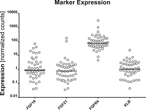 Expression of FGF19, FGF21, FGFR4, and KLB.